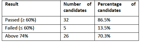 March 2015 Exam Results Table1