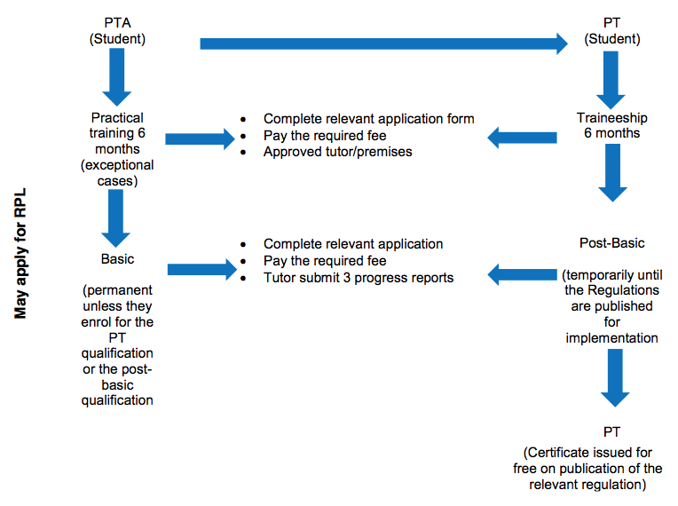 Process flow for PTA