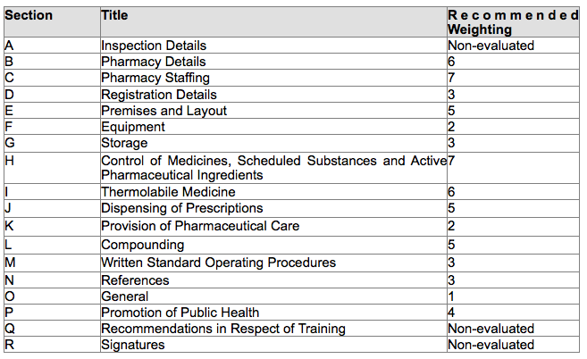 Table 1 - Grading of pharmacies