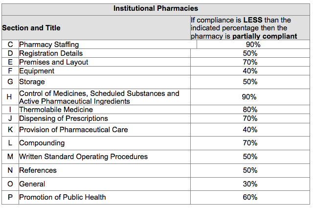 Table 3 - Grading of pharmacies
