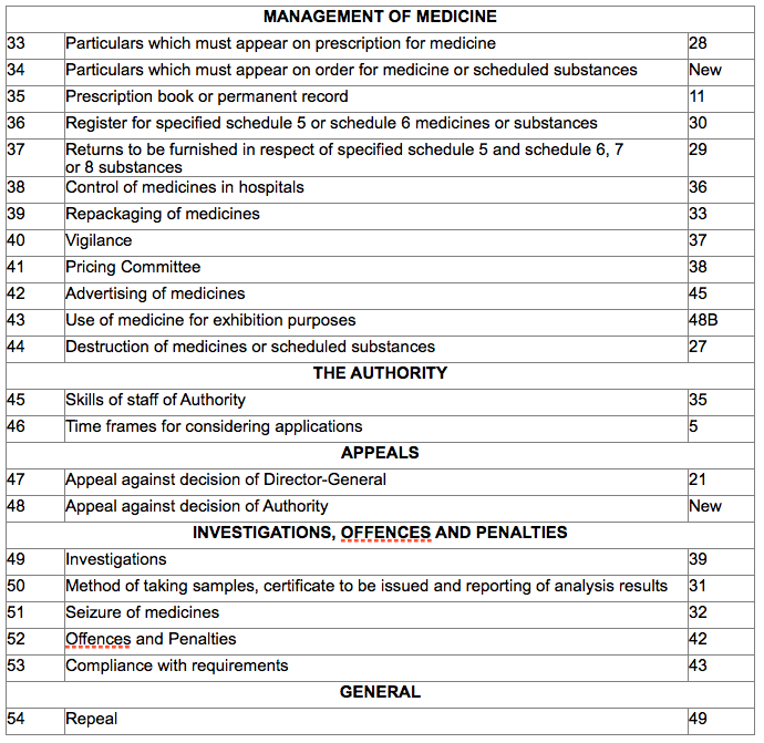 Pharmaciae - SAPC - Legislation